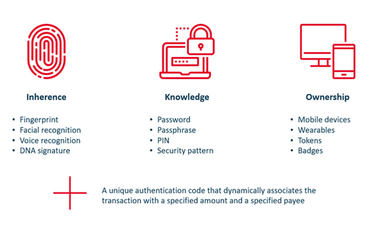 Two in three factors that SCA always requires to make payments safe  (Source: Kilian Thalhammer / Wirecard)